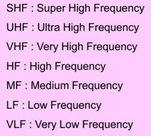 VSAT SHF Frequency