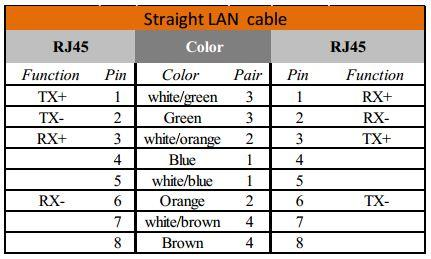 [SCHEMATICS_44OR]  RJ45 Pinout Wiring Diagram for Ethernet Cat 5, 6 and 7 - Satoms | Wiring Diagram On Straight Through Ether Pin Out |  | Satoms