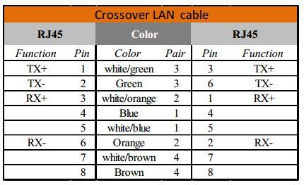 ethernet lan cable pinouts and information - satoms, Wiring diagram