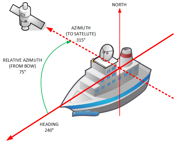 How to work out the satellite azimuth on a moving vessel