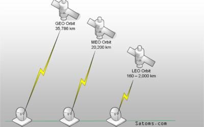 Certified VSAT Installer Training