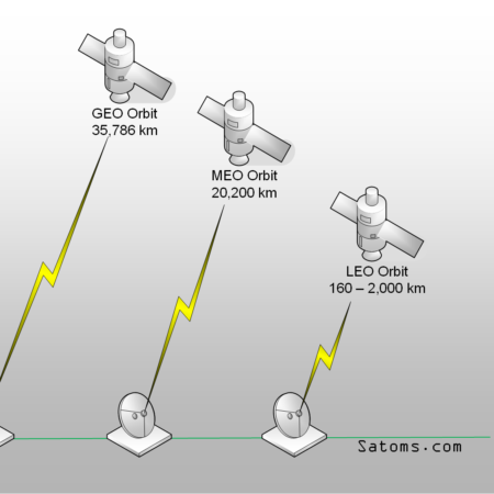 Certified VSAT Installer Training