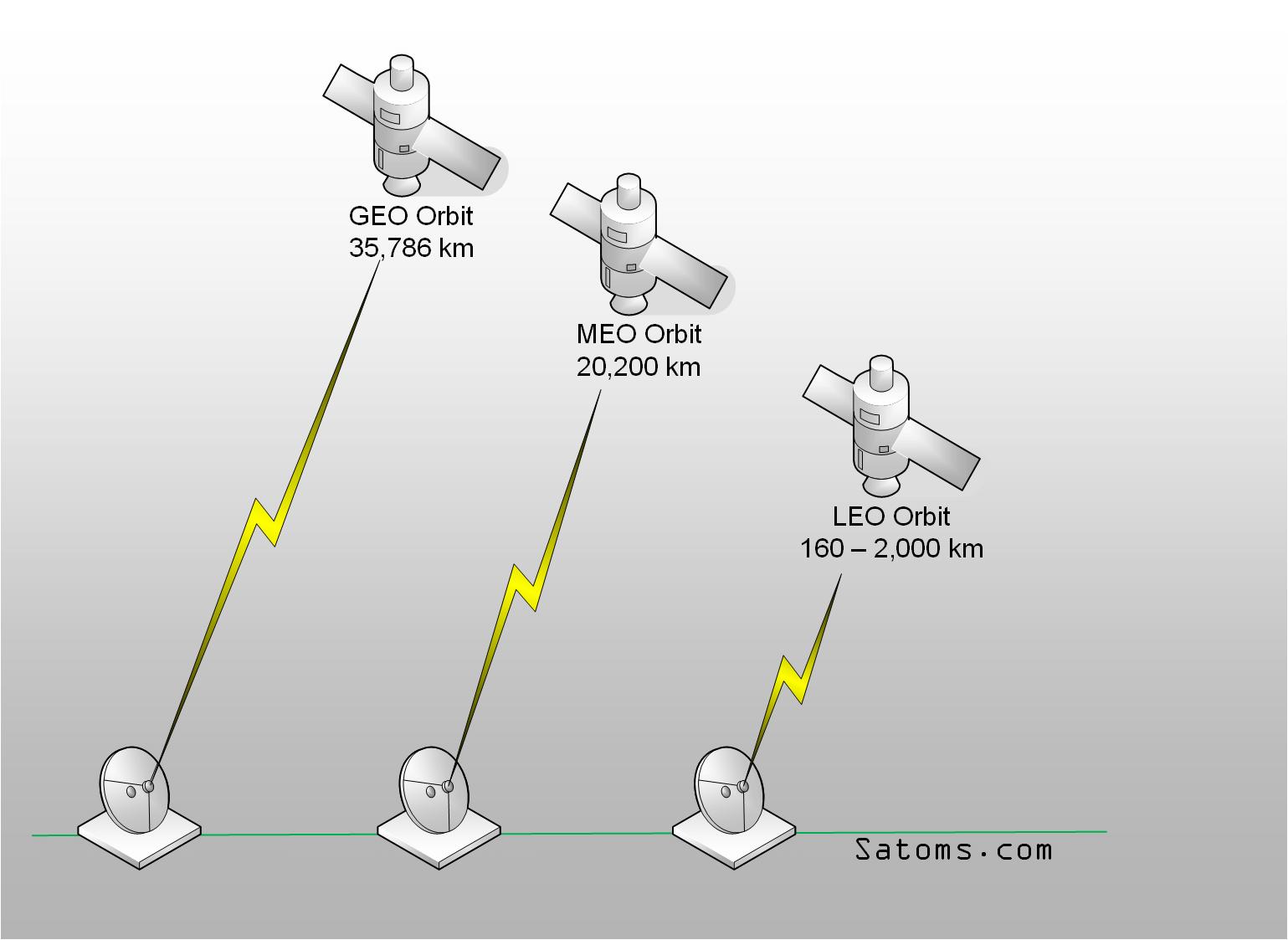 GEO, MEO and LEO Satellite Orbits
