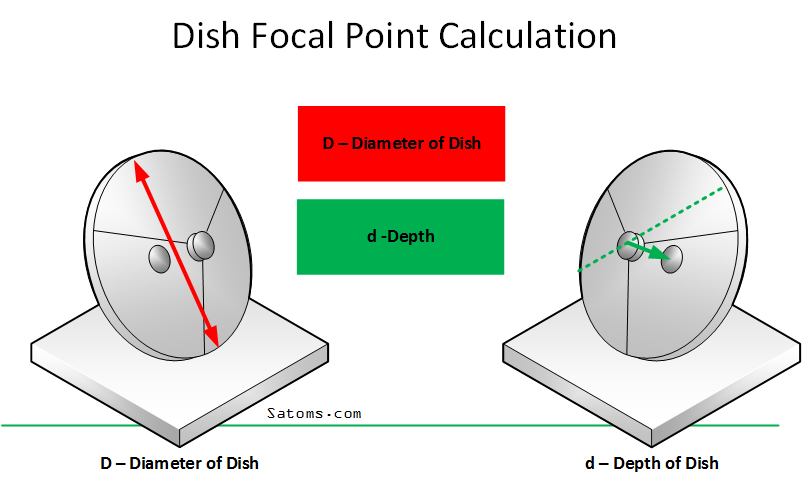 How to find the focal point of a VSAT dish