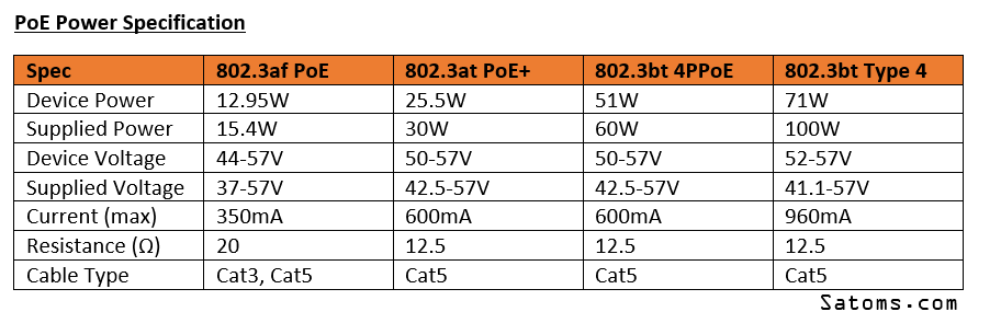 POE Voltages and Specs