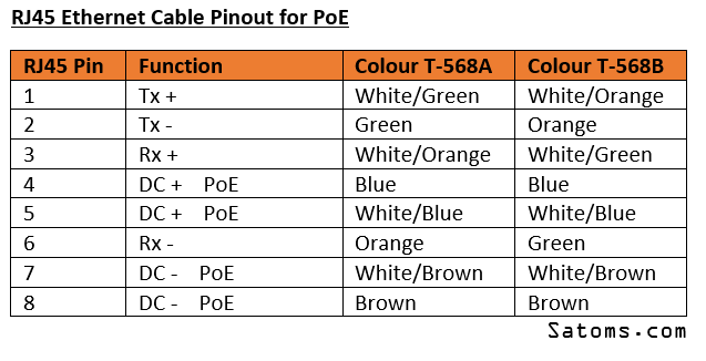 power over ethernet poe  satoms