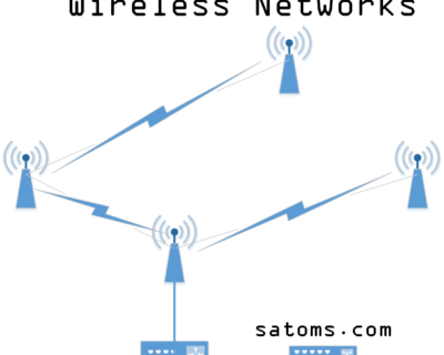 Wireless Networks Training