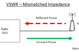 VSWR Mismatched Impedance